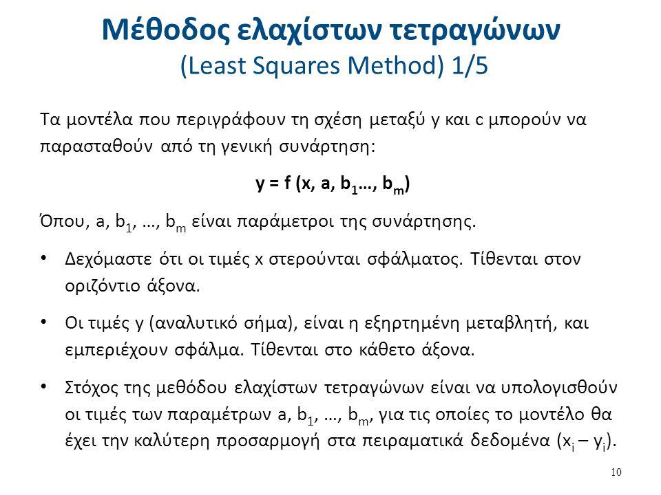 Μέθοδος ελαχίστων τετραγώνων (Least Squares Method) 2/5