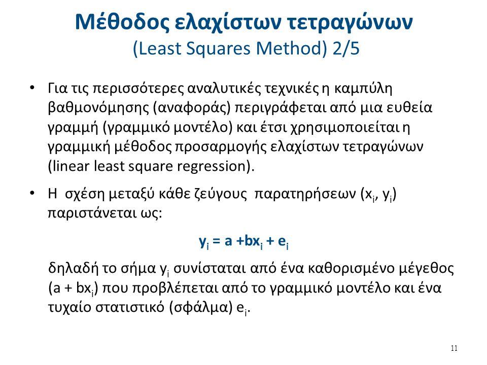 Μέθοδος ελαχίστων τετραγώνων (Least Squares Method) 3/5