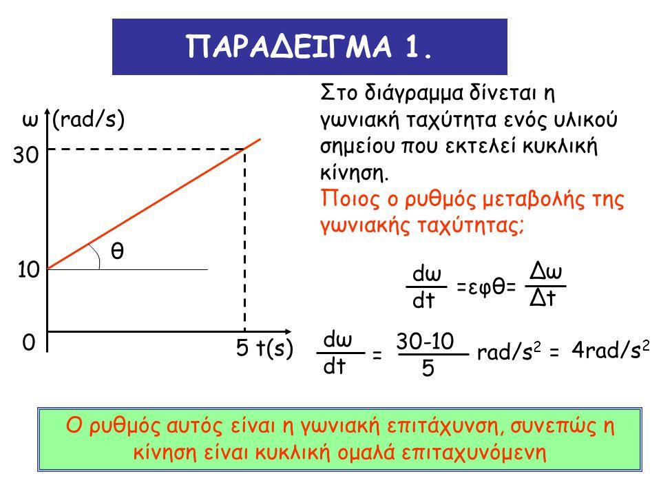 ΠΑΡΑΔΕΙΓΜΑ 1. Στο διάγραμμα δίνεται η γωνιακή ταχύτητα ενός υλικού σημείου που εκτελεί κυκλική κίνηση.