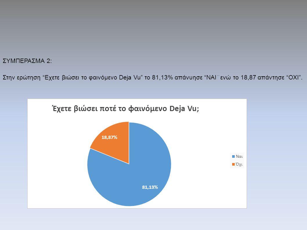 ΣΥΜΠΕΡΑΣΜΑ 2: Στην ερώτηση Εχετε βιώσει το φαινόμενο Deja Vu το 81,13% απάνυησε ΝΑΙ¨ενώ το 18,87 απάντησε ΟΧΙ .