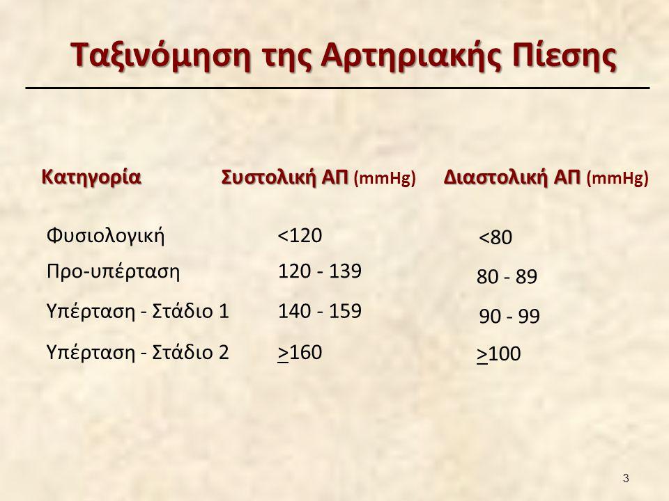 Αρτηριακή Πίεση και Καρδιοαγγειακή Υγεία