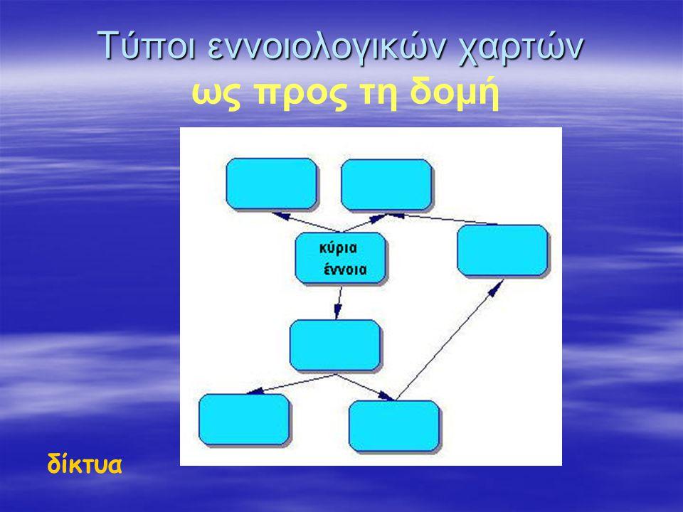 Τύποι εννοιολογικών χαρτών ως προς τη δομή