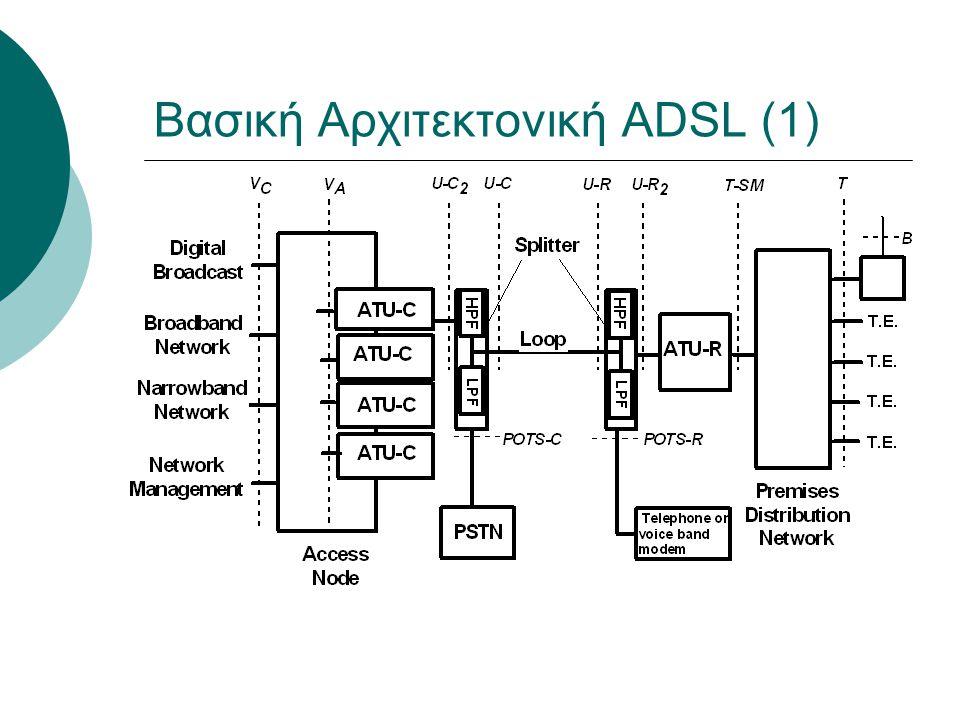 Βασική Αρχιτεκτονική ADSL (1)