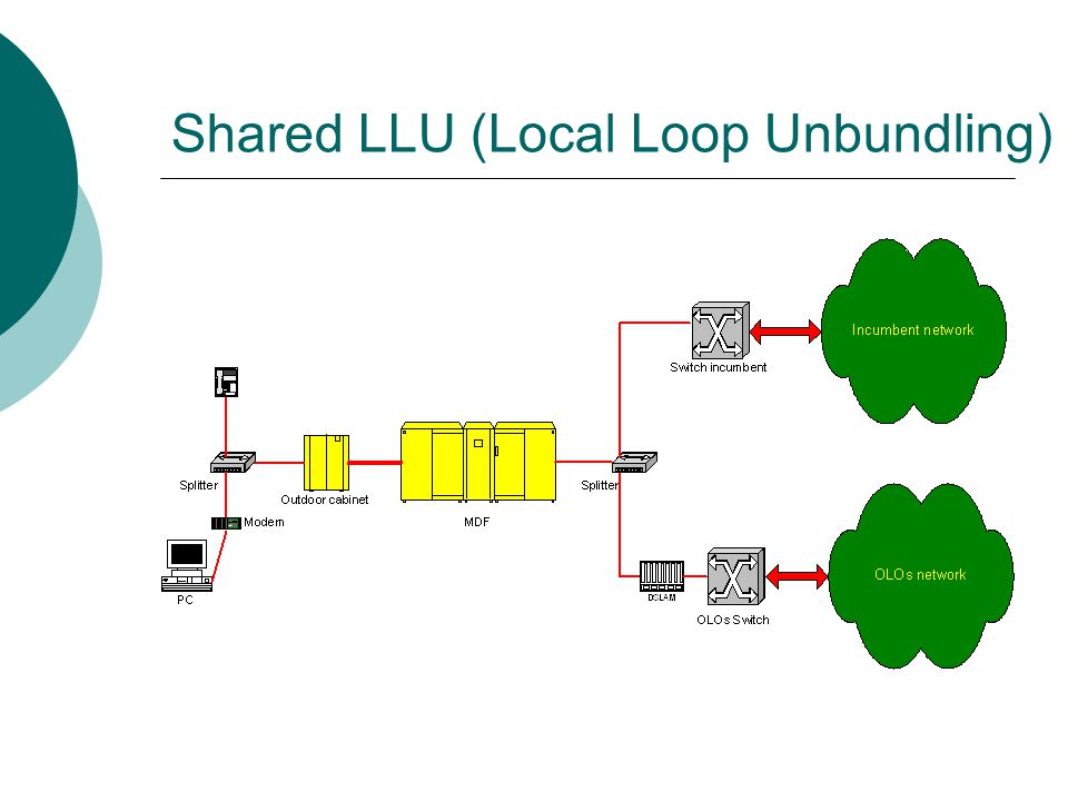 Shared LLU (Local Loop Unbundling)