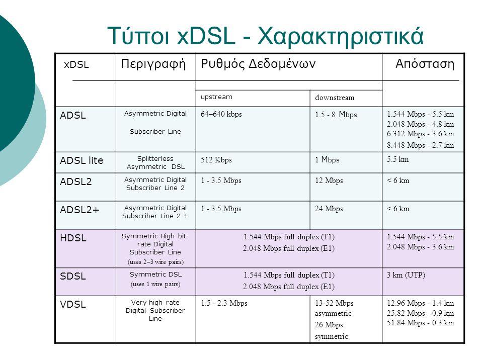 Τύποι xDSL - Χαρακτηριστικά