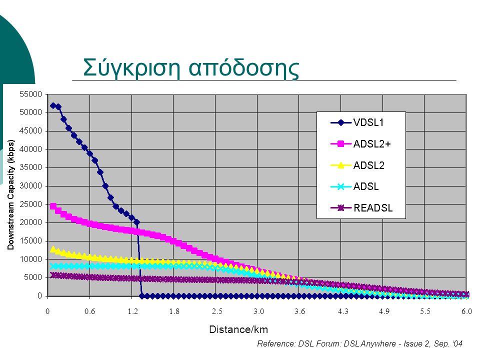 Σύγκριση απόδοσης Distance/km