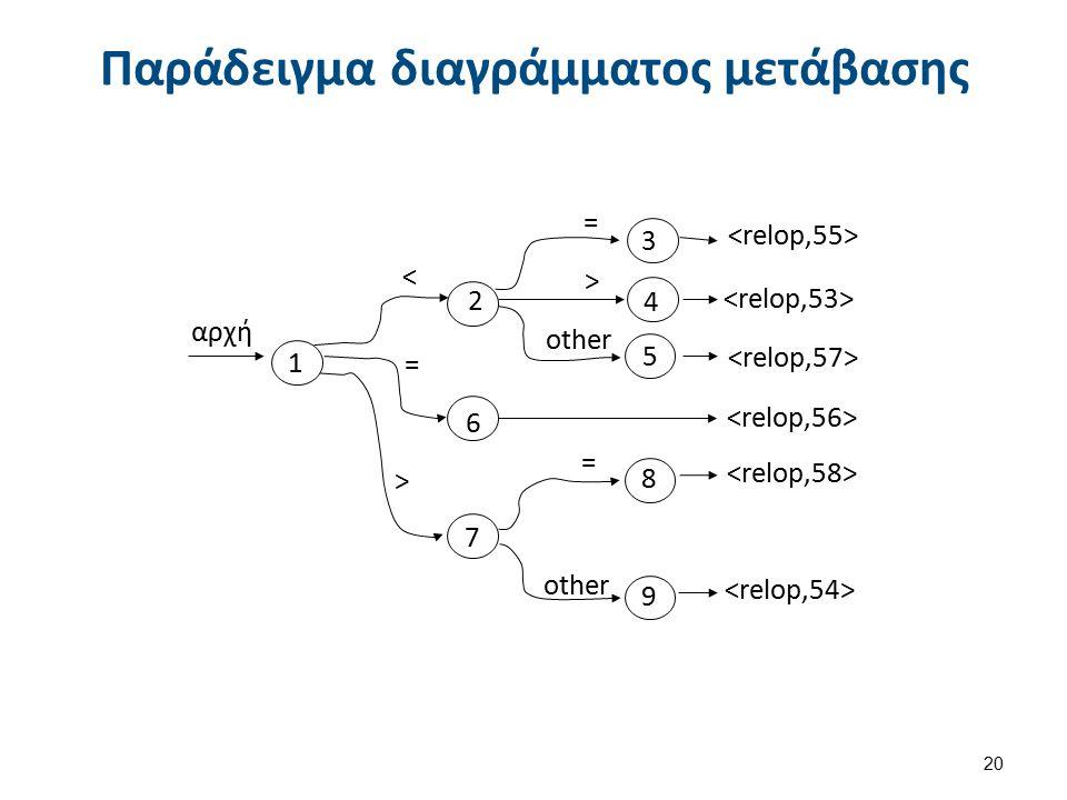 Από το διάγραμμα μετάβασης σε πίνακα μετάβασης
