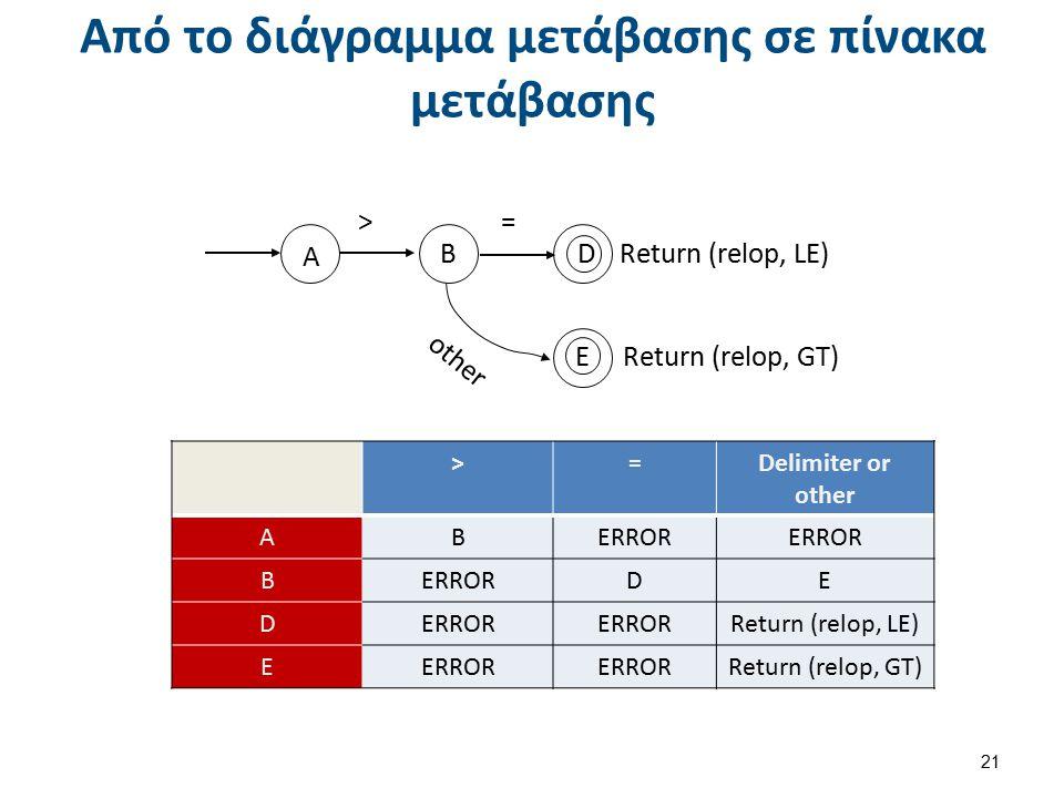 Προσομοίωση λειτουργίας ΔΜ με χρήση ΠΜ