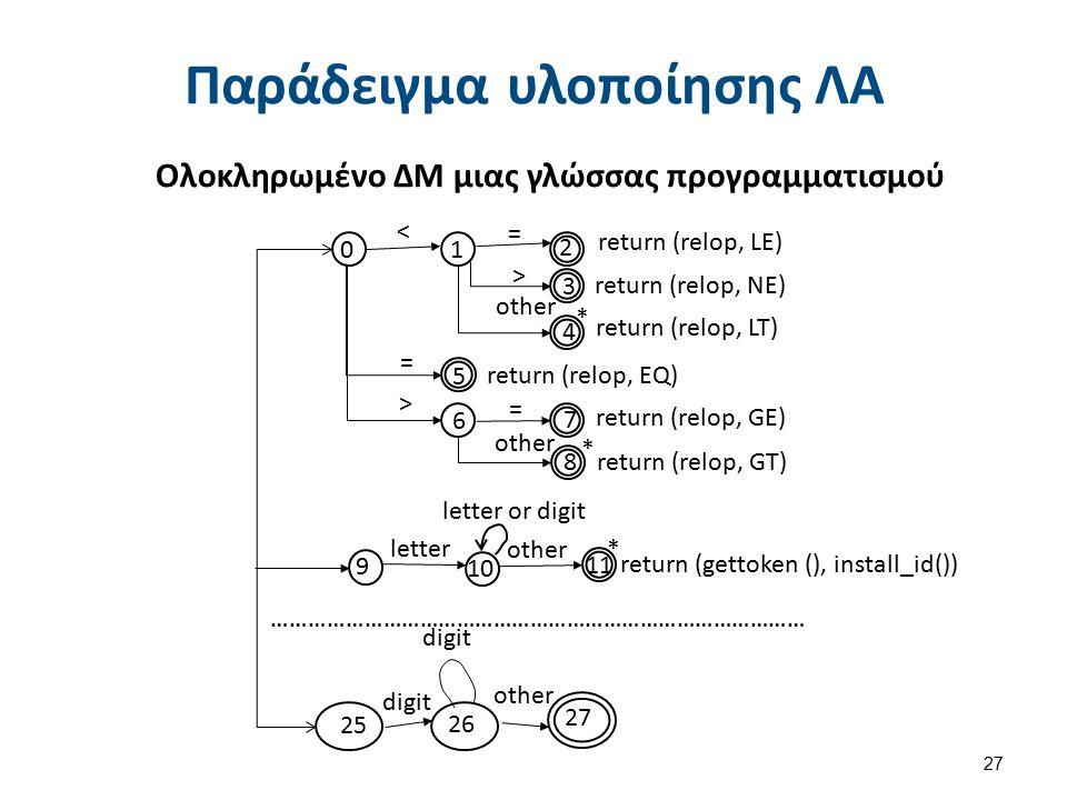 Προγραμματισμός ΛΑ (1 από 3)