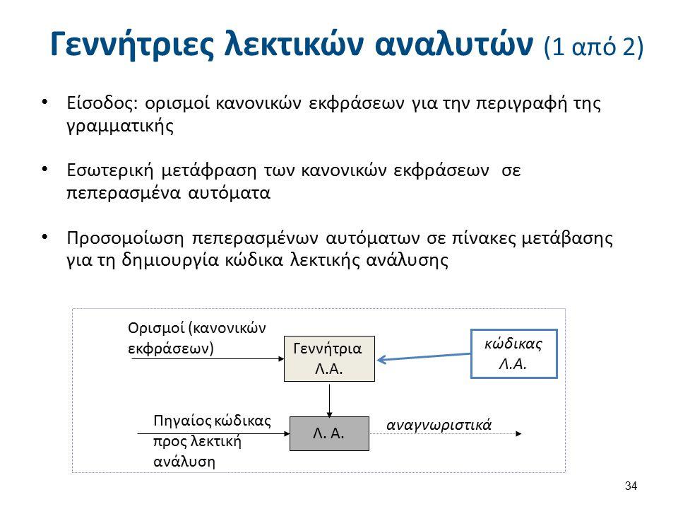 Βήματα δημιουργίας ΛΑ με flex