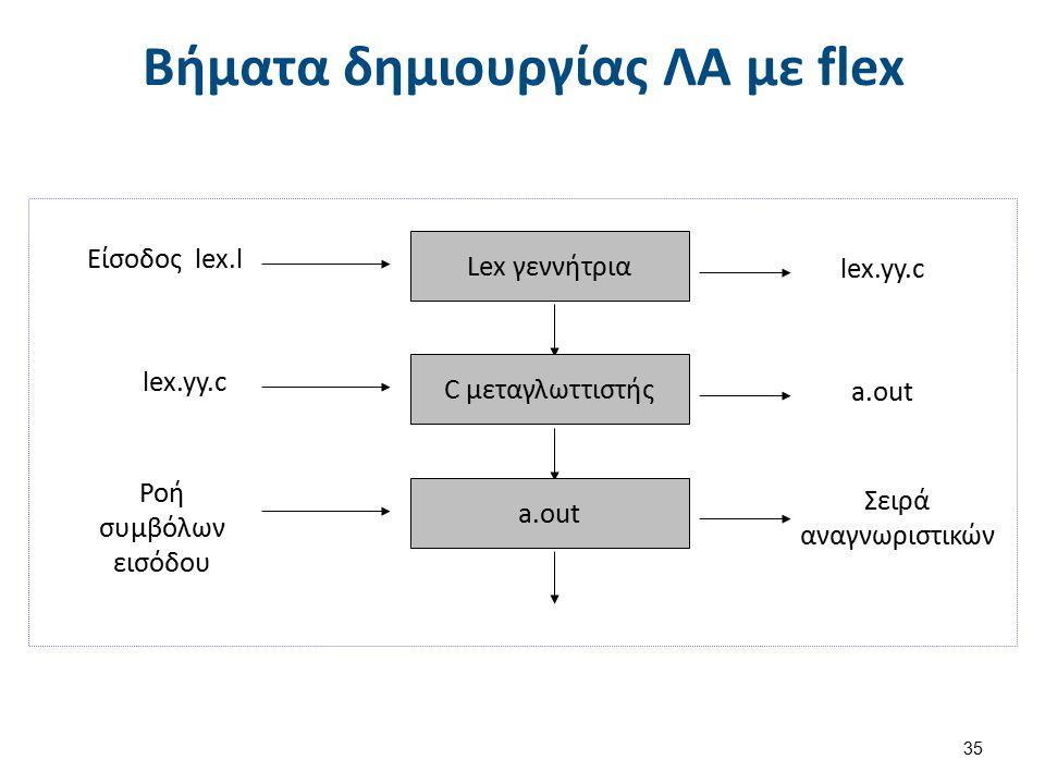 Γεννήτριες λεκτικών αναλυτών (2 από 2)