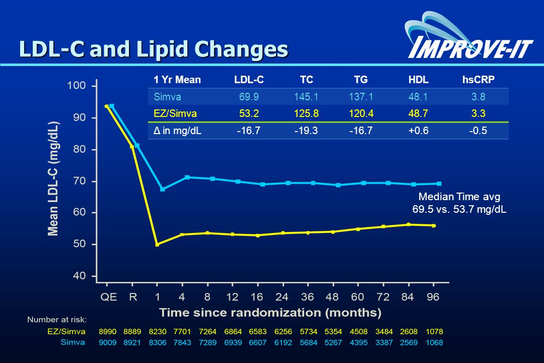 LDL-C and Lipid Changes