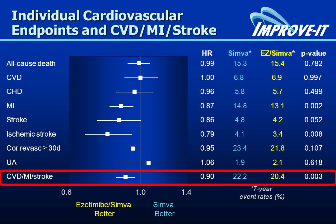 Individual Cardiovascular Endpoints and CVD/MI/Stroke