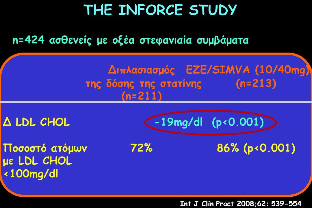THE INFORCE STUDY Διπλασιασμός ΕΖΕ/SIMVA (10/40mg)