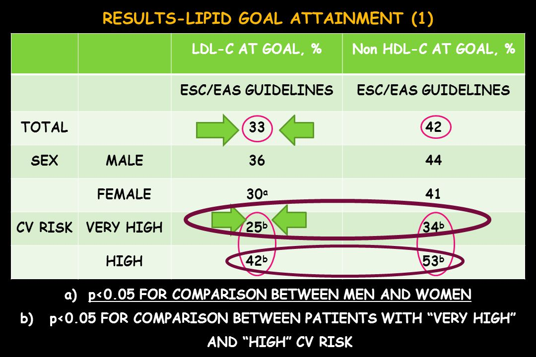 RESULTS-LIPID GOAL ATTAINMENT (1)