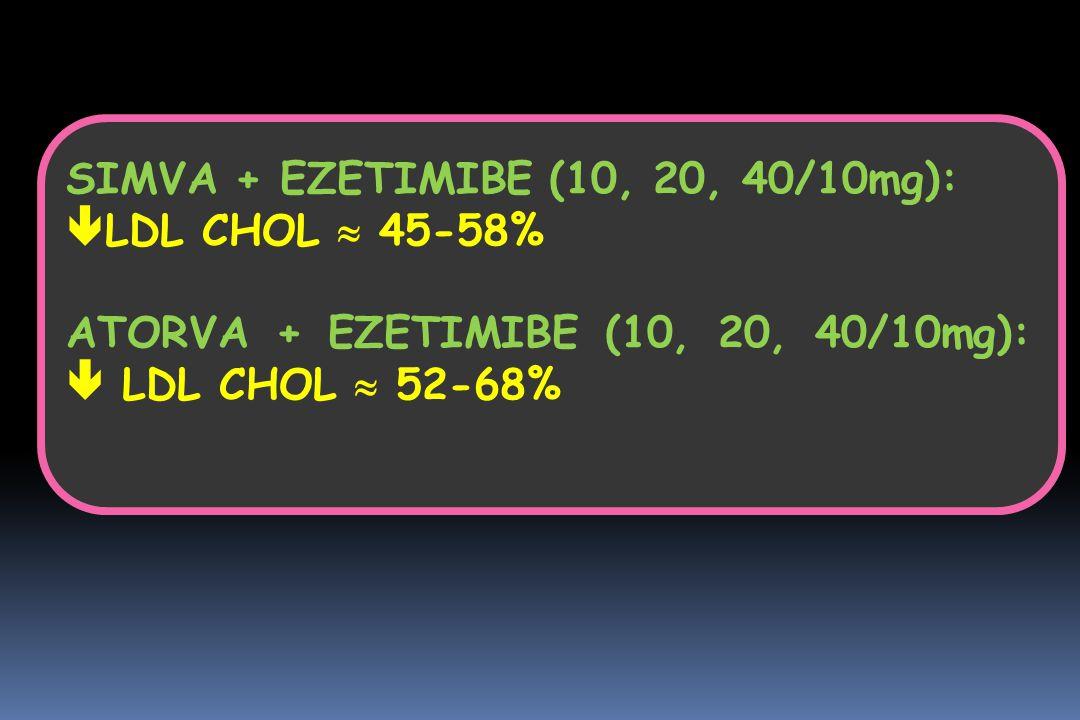 SIMVA + EZETIMIBE (10, 20, 40/10mg):