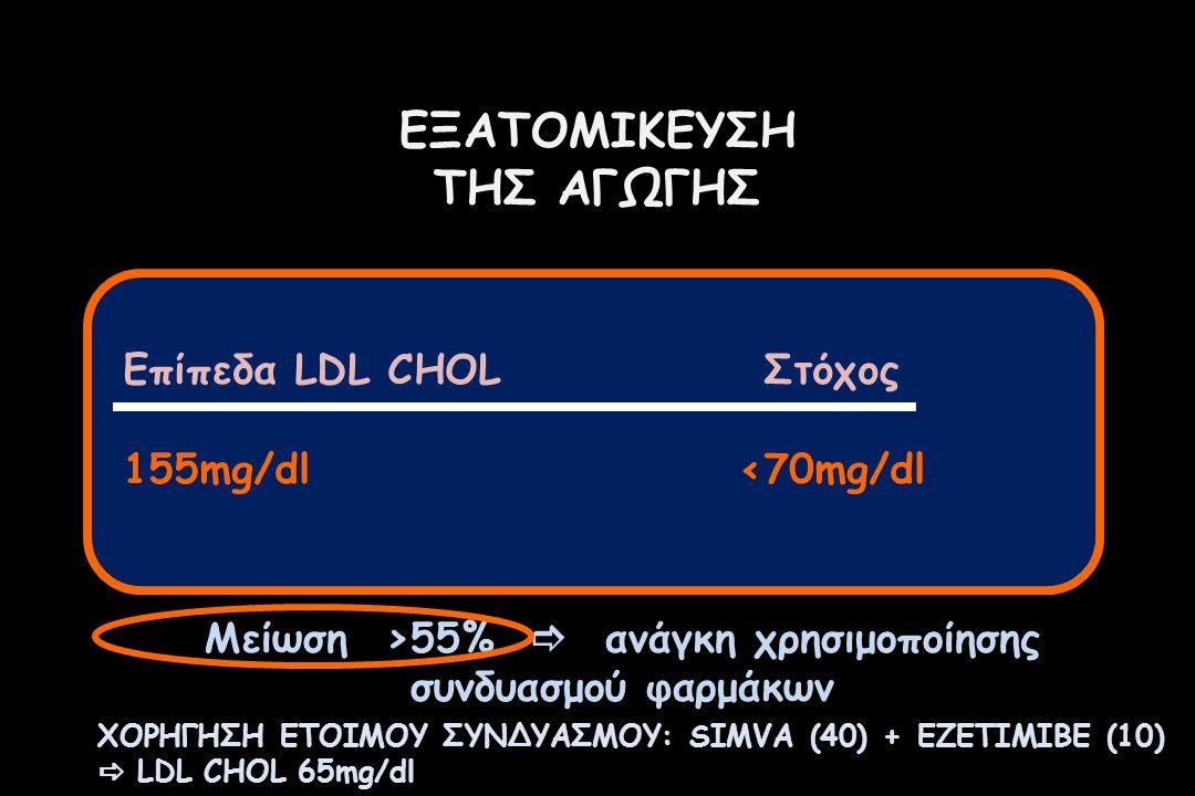 Μείωση >55%  ανάγκη χρησιμοποίησης συνδυασμού φαρμάκων