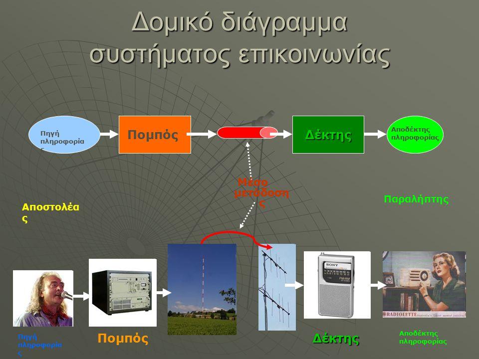 Δομικό διάγραμμα συστήματος επικοινωνίας
