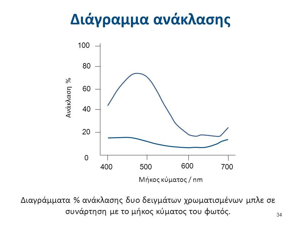Καθορισμός απόχρωσης (1 από 2)
