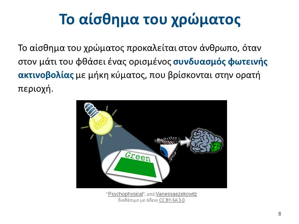 Φωτεινή ακτινοβολία και ανθρώπινο μάτι