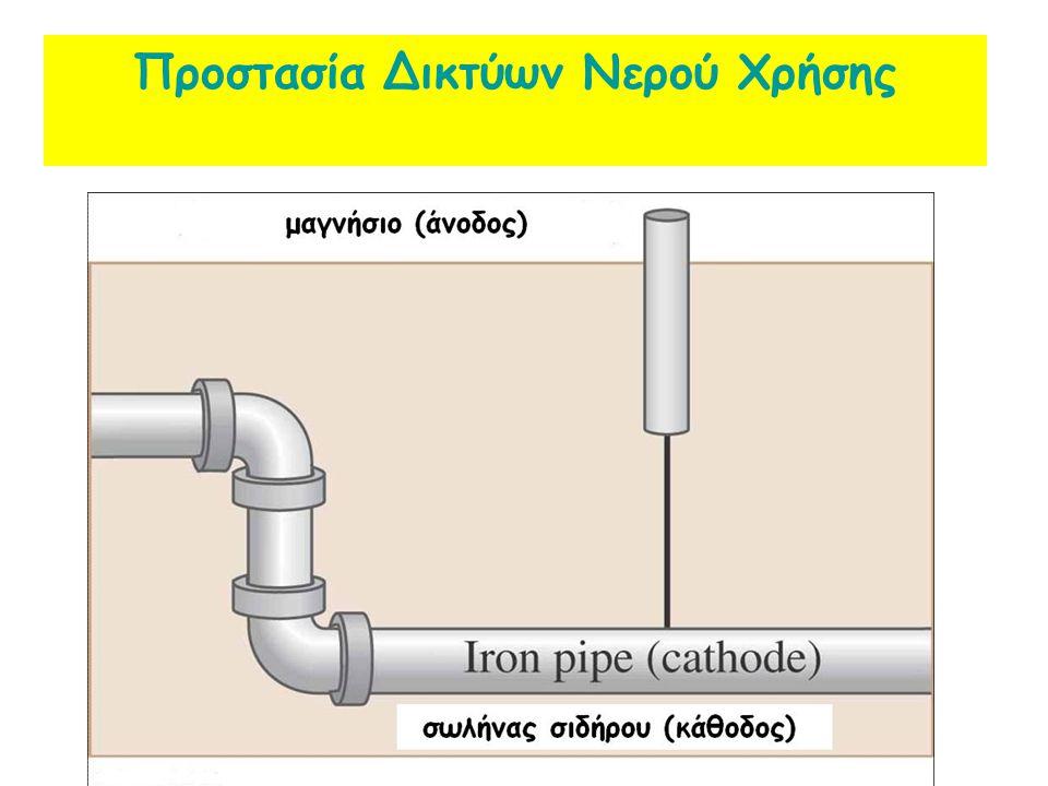 Προστασία Δικτύων Νερού Χρήσης