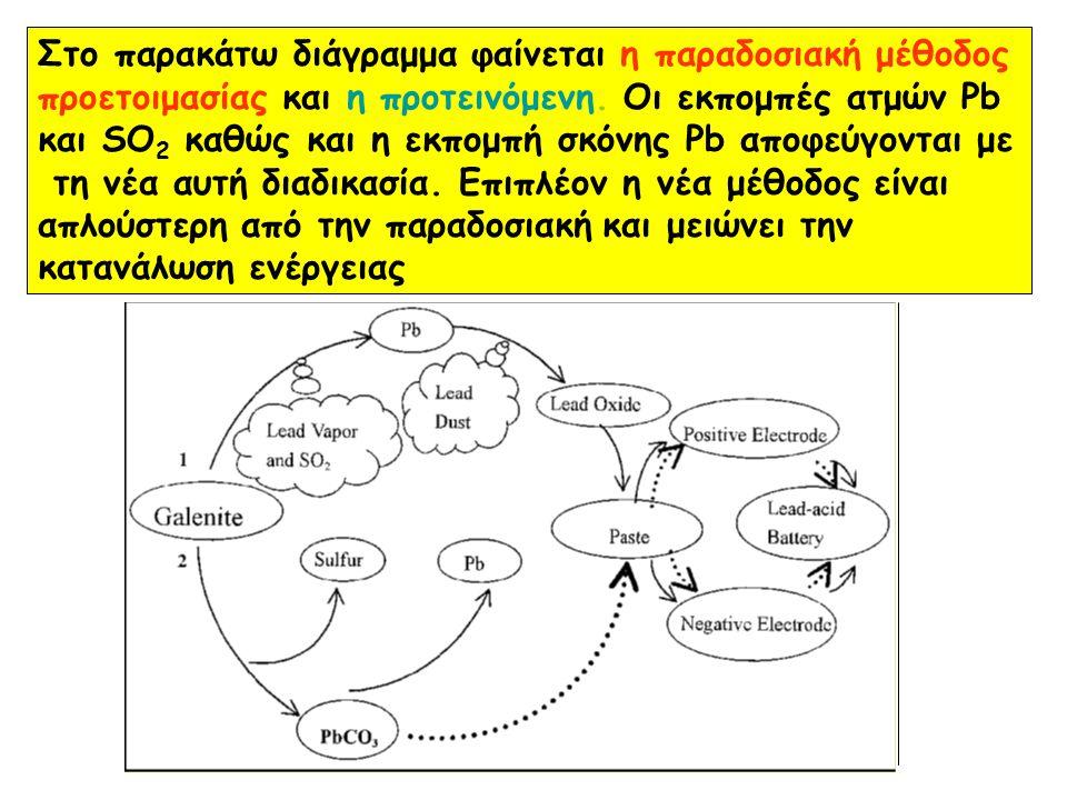 Στο παρακάτω διάγραμμα φαίνεται η παραδοσιακή μέθοδος