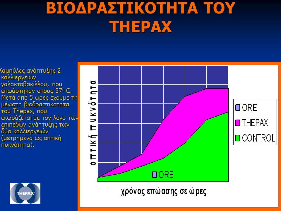 ΒΙΟΔΡΑΣΤΙΚΟΤΗΤΑ ΤΟΥ THEPAX