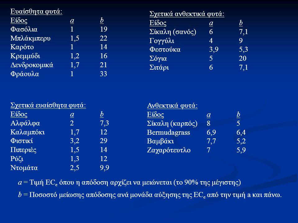 Ευαίσθητα φυτά: Είδος a b. Φασόλια 1 19. Μπλάκμπερυ 1,5 22. Καρότο 1 14. Κρεμμύδι 1,2 16. Δενδροκομικά 1,7 21.