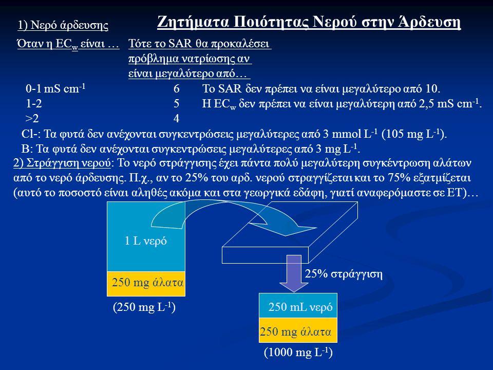 Ζητήματα Ποιότητας Νερού στην Άρδευση