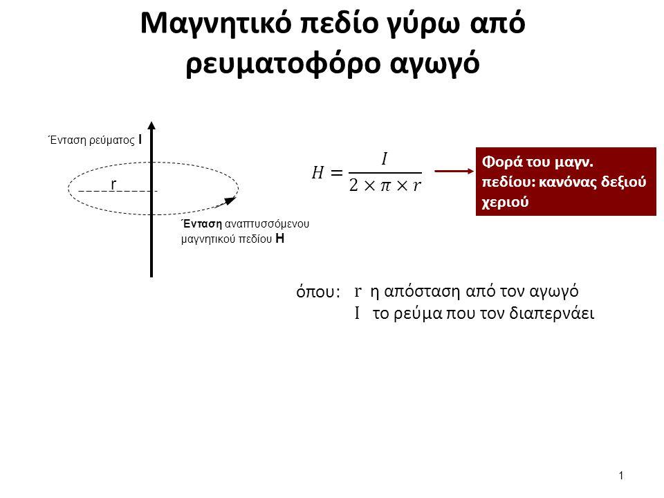 Μαγνητικό πεδίο ενός πηνίου