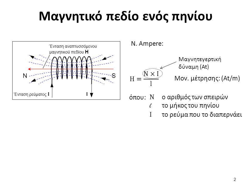 Μαγνητική επαγωγή (magnetic flux density) B