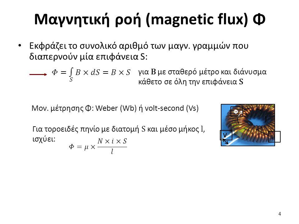 Τυπική καμπύλη μαγνήτισης σιδηρομαγνητικού υλικού