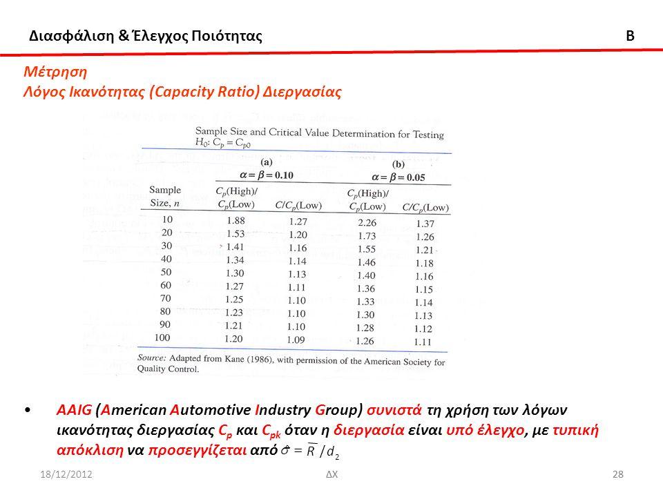 Λόγος Ικανότητας (Capacity Ratio) Διεργασίας