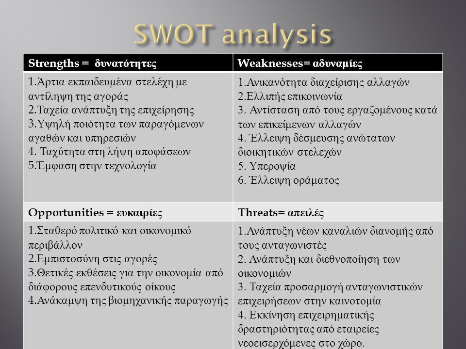 SWOT analysis Strengths = δυνατότητες Weaknesses= αδυναμίες