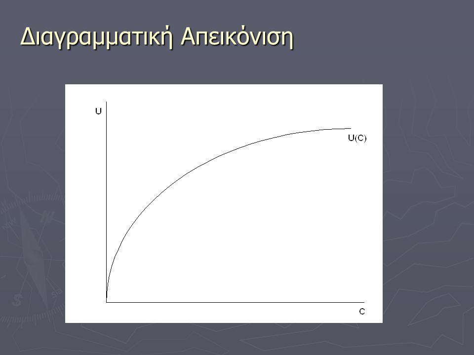 Διαγραμματική Απεικόνιση