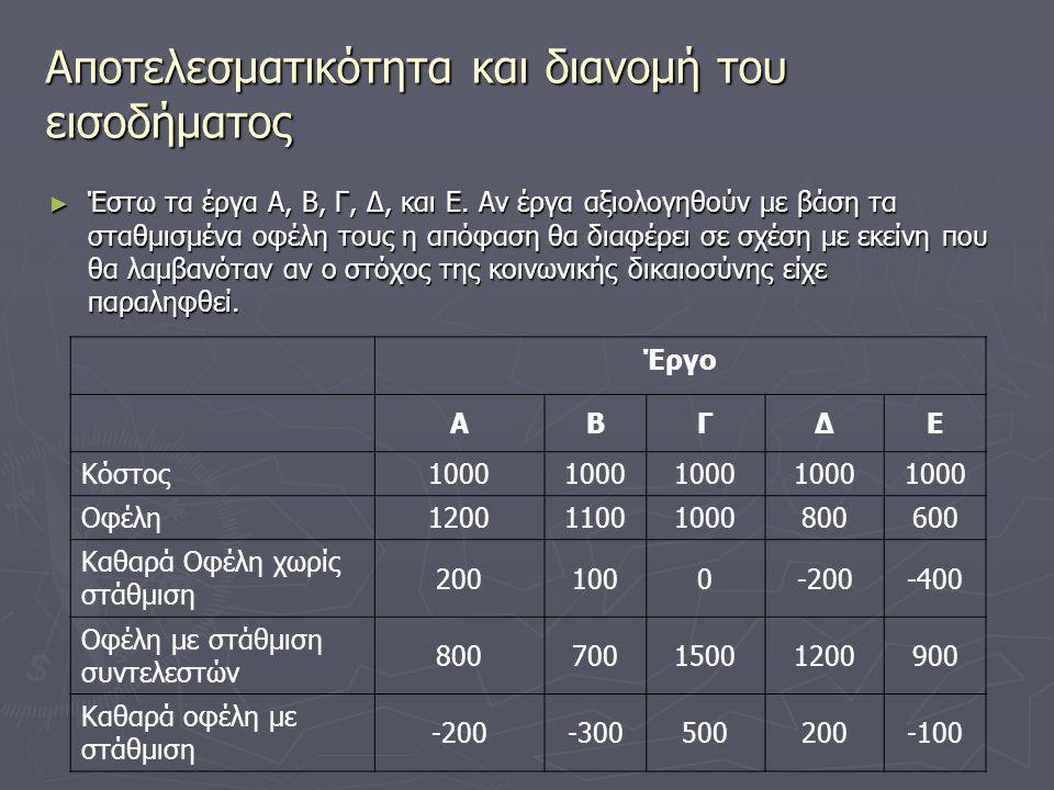 Αποτελεσματικότητα και διανομή του εισοδήματος