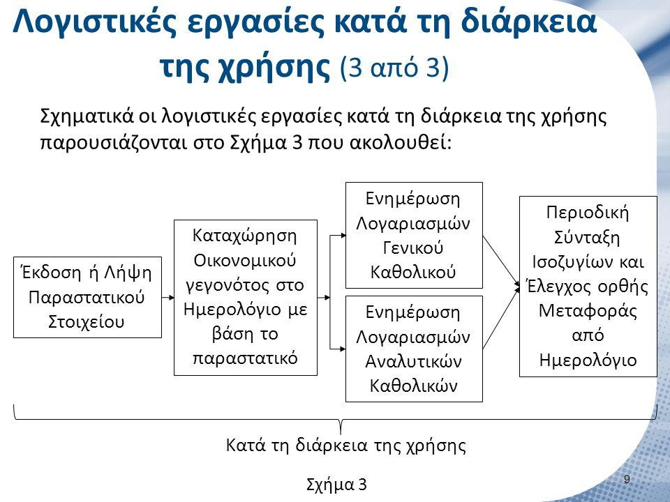 Λογιστικές εργασίες κατά τη λήξη της χρήσης (1 από 7)