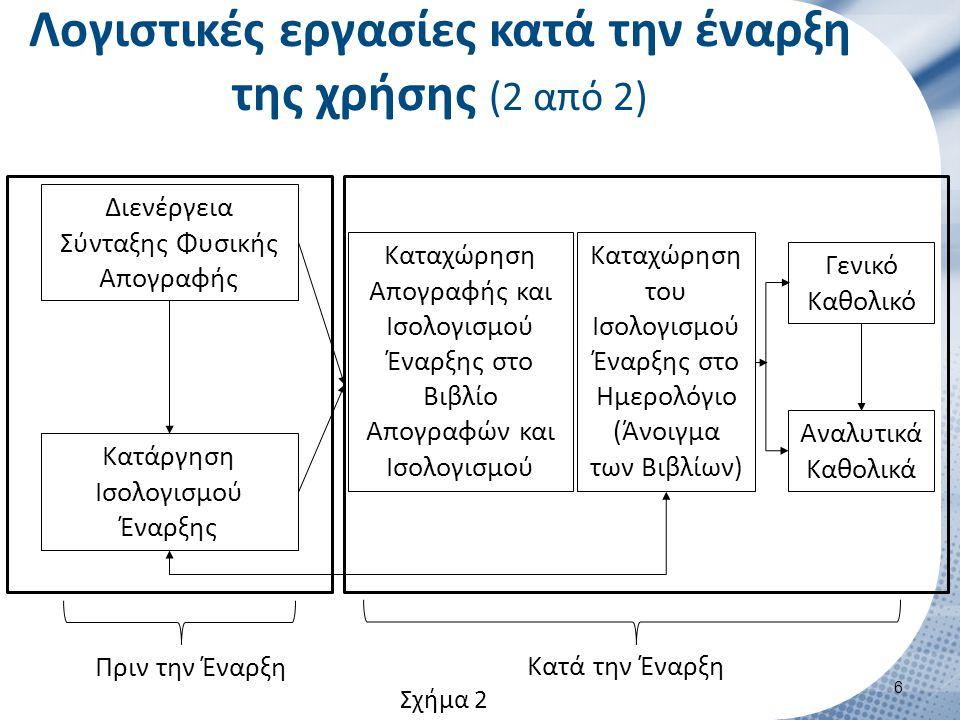 Λογιστικές εργασίες κατά τη διάρκεια της χρήσης (1 από 3)