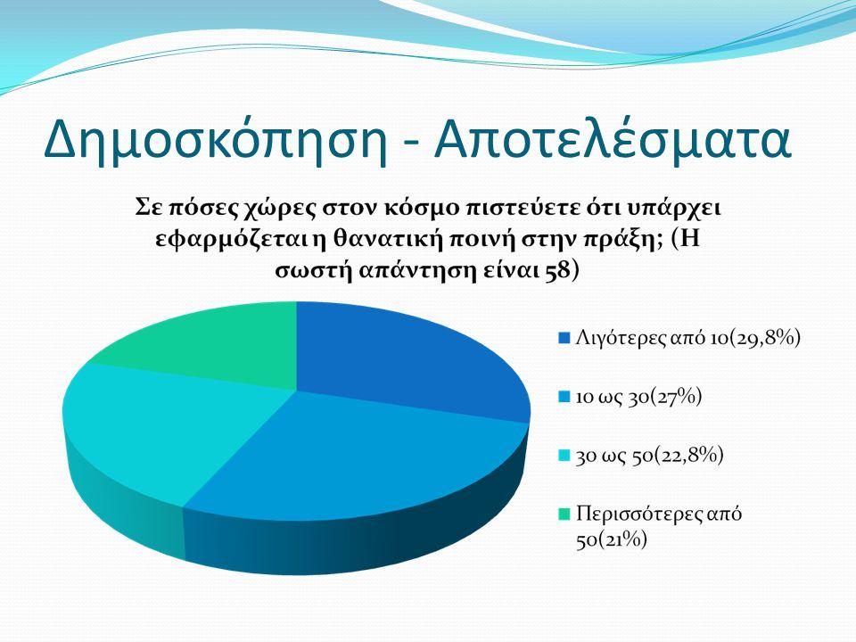 Δημοσκόπηση - Αποτελέσματα