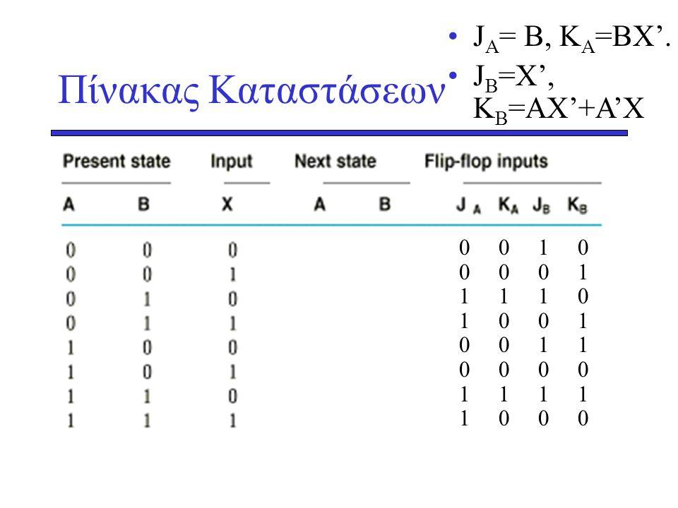 Πίνακας Καταστάσεων JA= B, KA=BX'. JB=X', KB=AX'+A'X 0 0 1 0 0 0 0 1