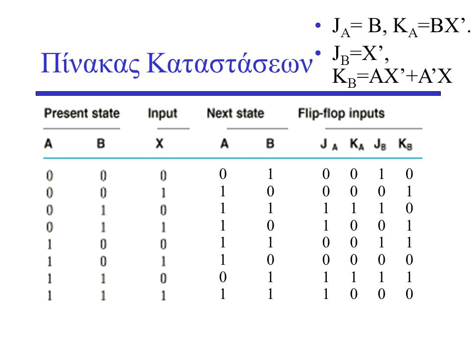 Πίνακας Καταστάσεων JA= B, KA=BX'. JB=X', KB=AX'+A'X 0 1 1 0 1 1