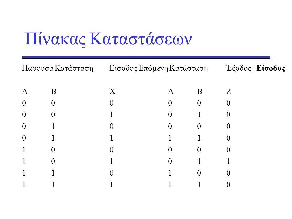 Πίνακας Καταστάσεων Παρούσα Κατάσταση Είσοδος Επόμενη Κατάσταση Έξοδος Είσοδος. Α Β Χ Α Β Ζ. 0 0 0 0 0 0.