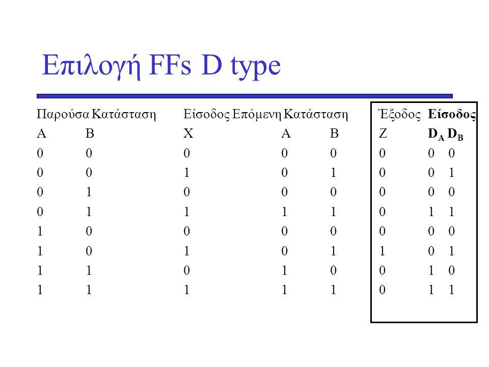 Επιλογή FFs D type Παρούσα Κατάσταση Είσοδος Επόμενη Κατάσταση Έξοδος Είσοδος. Α Β Χ Α Β Ζ DΑ DΒ.