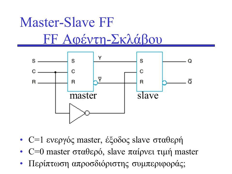 Μaster-Slave FF FF Αφέντη-Σκλάβου