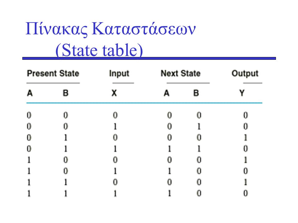 Πίνακας Καταστάσεων (State table)