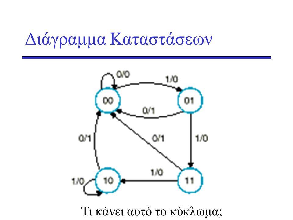 Διάγραμμα Καταστάσεων