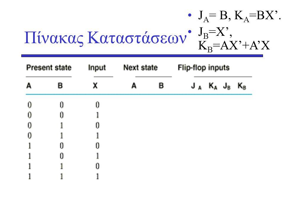 JA= B, KA=BX'. JB=X', KB=AX'+A'X Πίνακας Καταστάσεων