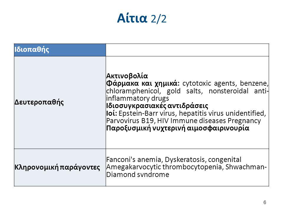 Συχνότερο αίτιο Αντινεοπλασματικά φάρμακα. Ακτινοβολία.