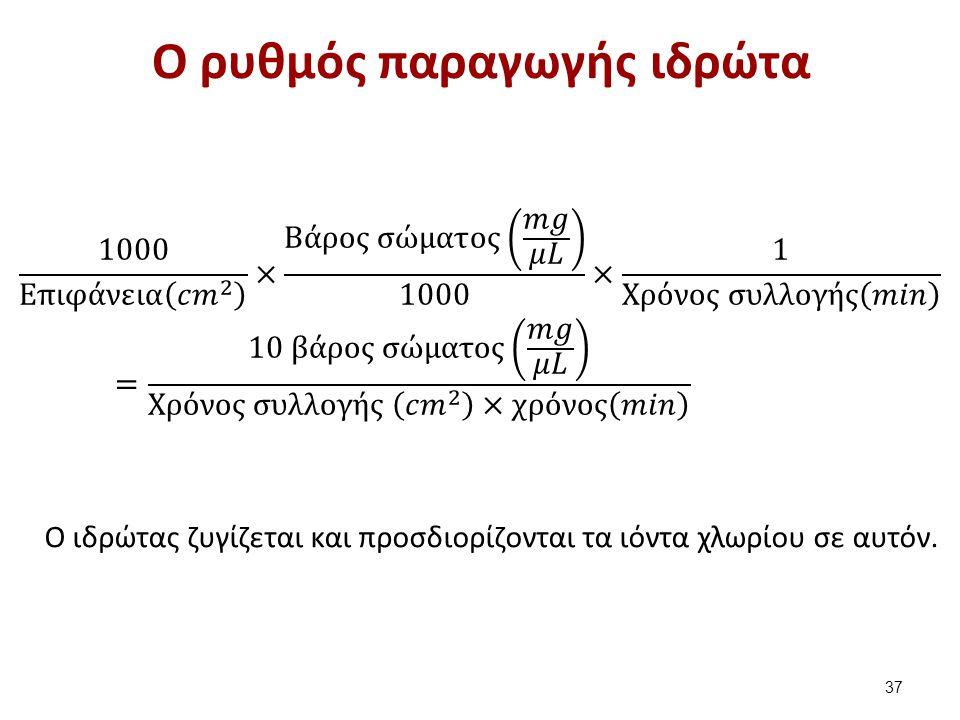 Μέθοδος Gibson-Cooke (1 από 2)