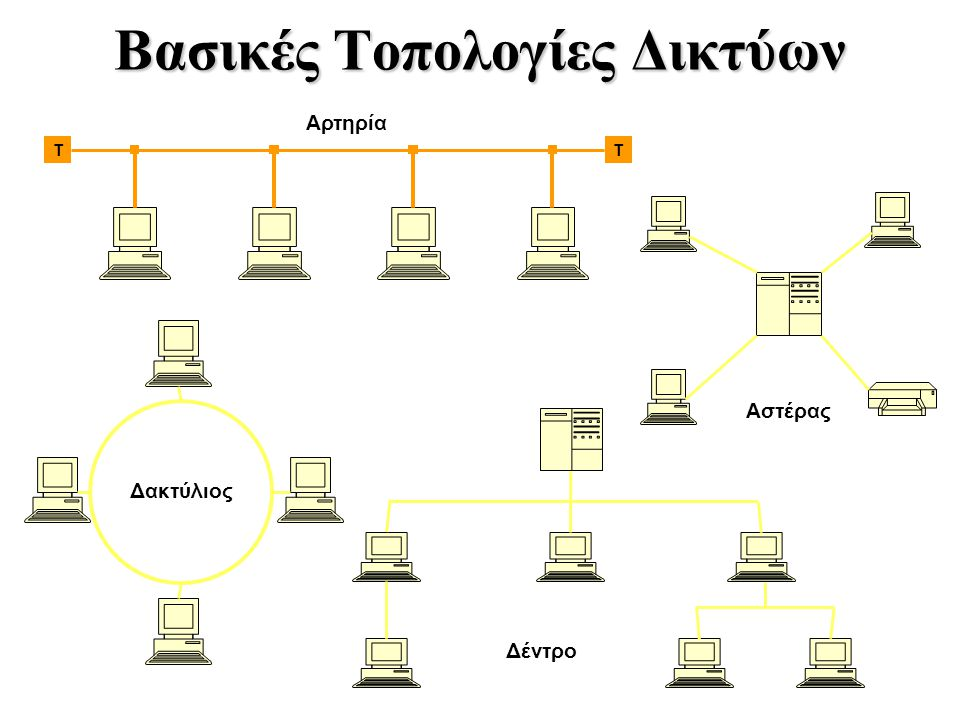 Βασικές Τοπολογίες Δικτύων